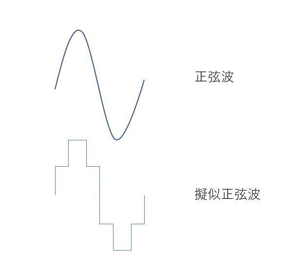 正弦波と擬似正弦波